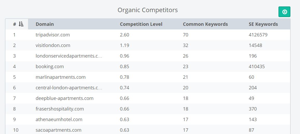 organic competition