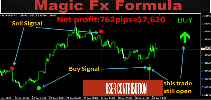 Zero loss forex trading system
