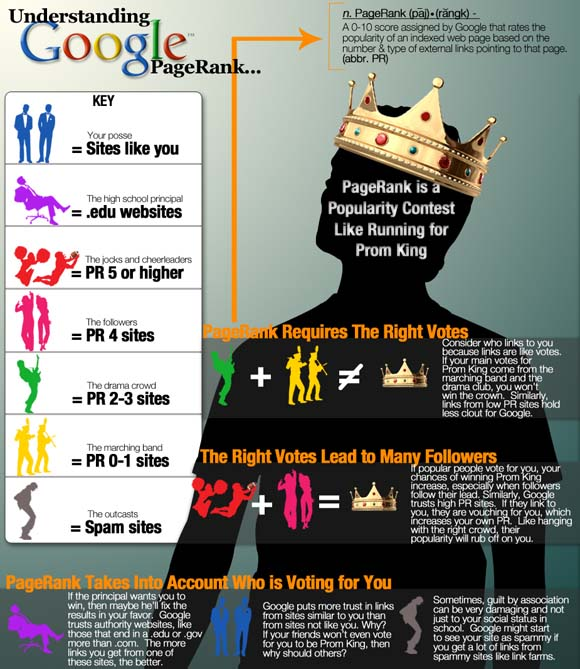 The power of Google Pagerank